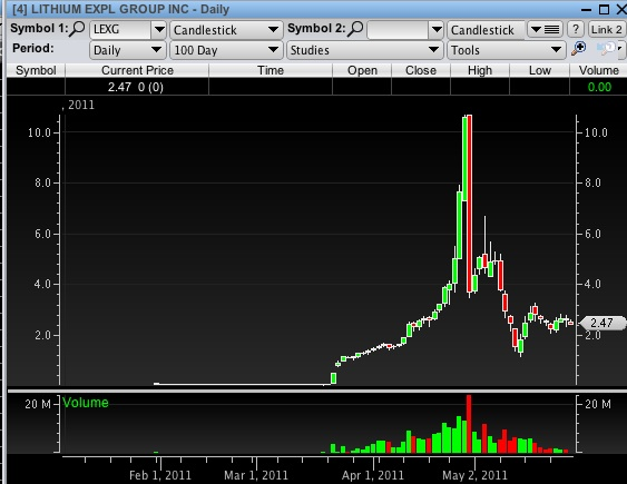 Penny Stock Pump #2