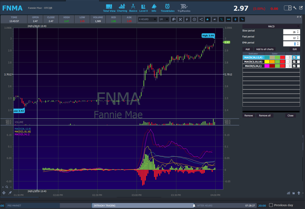 FNMA stock chart with MACD indicator