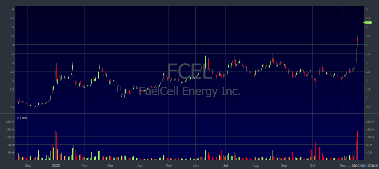 high volume stocks fcel