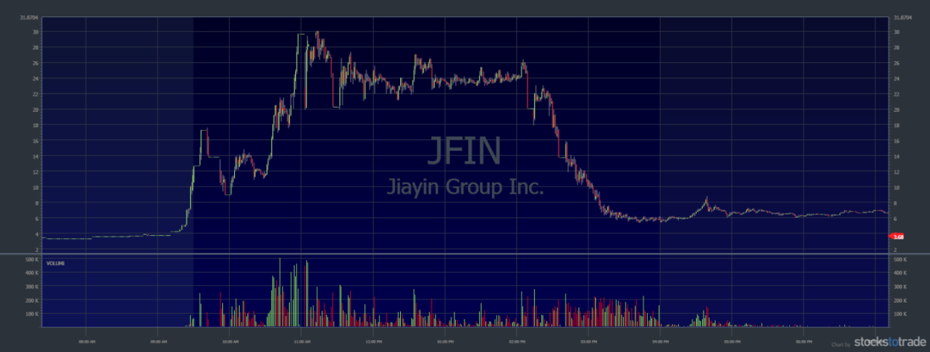 Volatile Penny Stocks Jiayin Group Inc. (NASDAQ: JFIN)