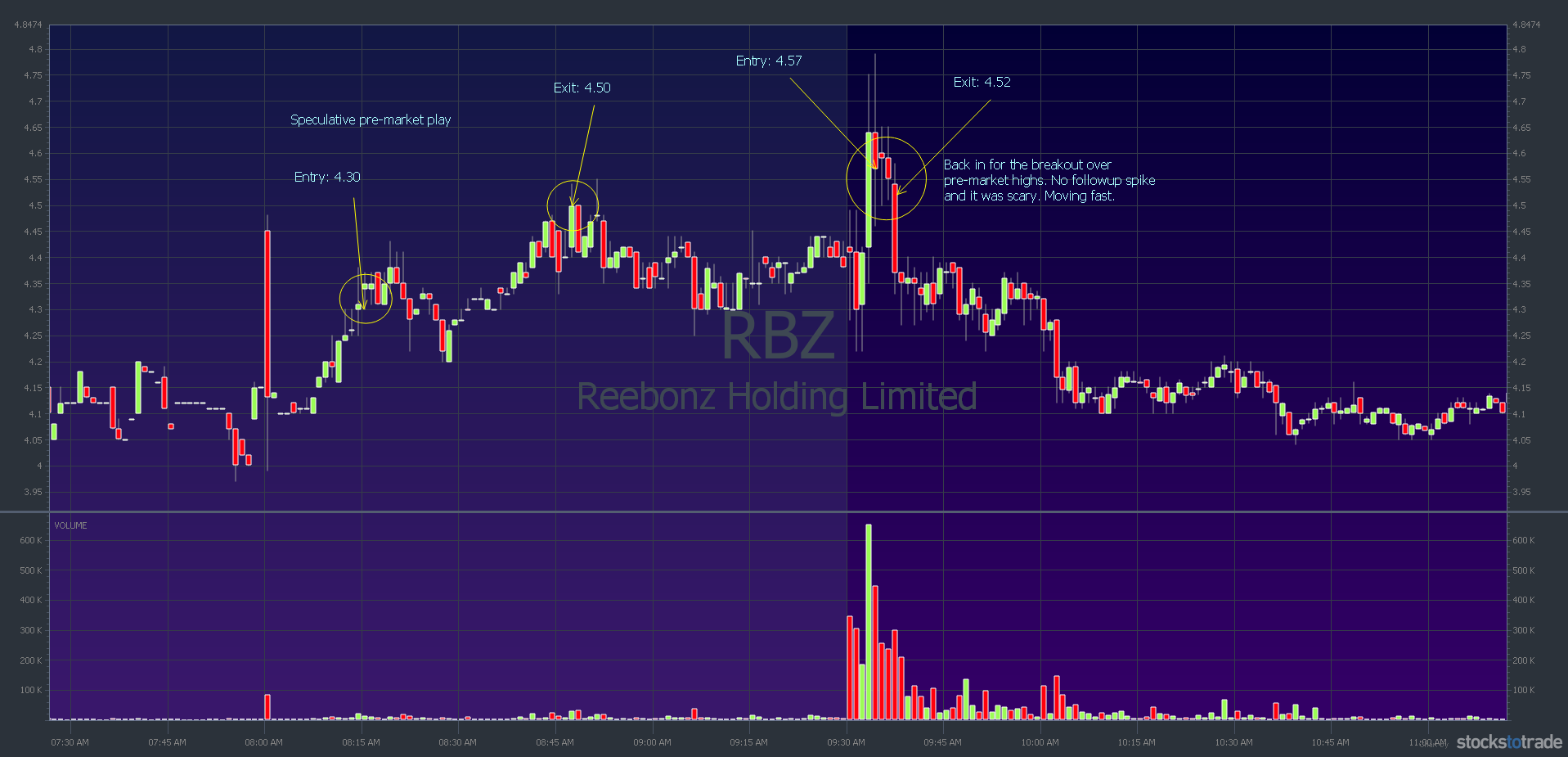 RBZ chart July 2: speculative buy and attempted breakout over pre-market highs