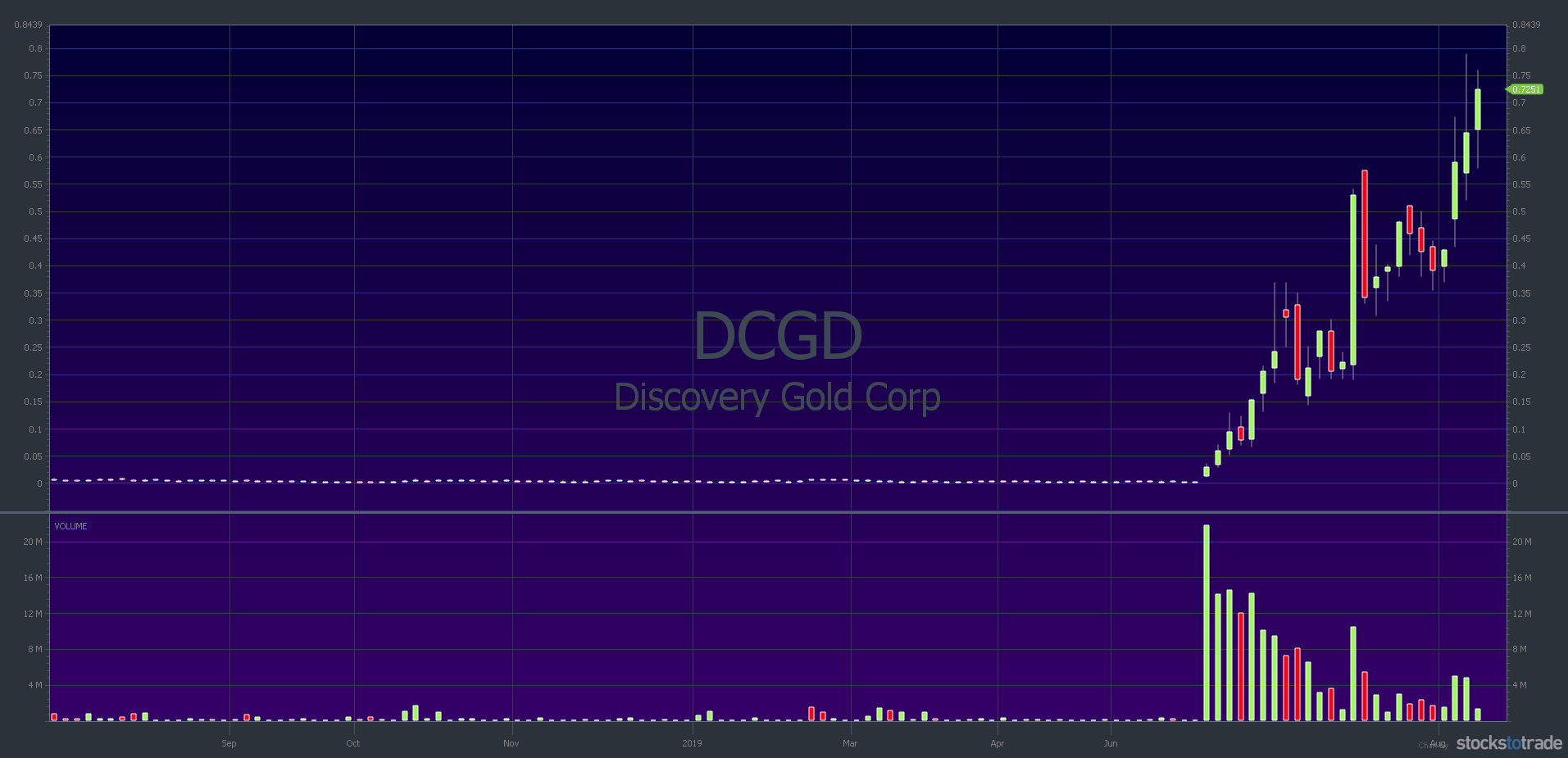 DCGD: 1-year chart, 1-day candlestick — courtesy of StocksToTrade.com