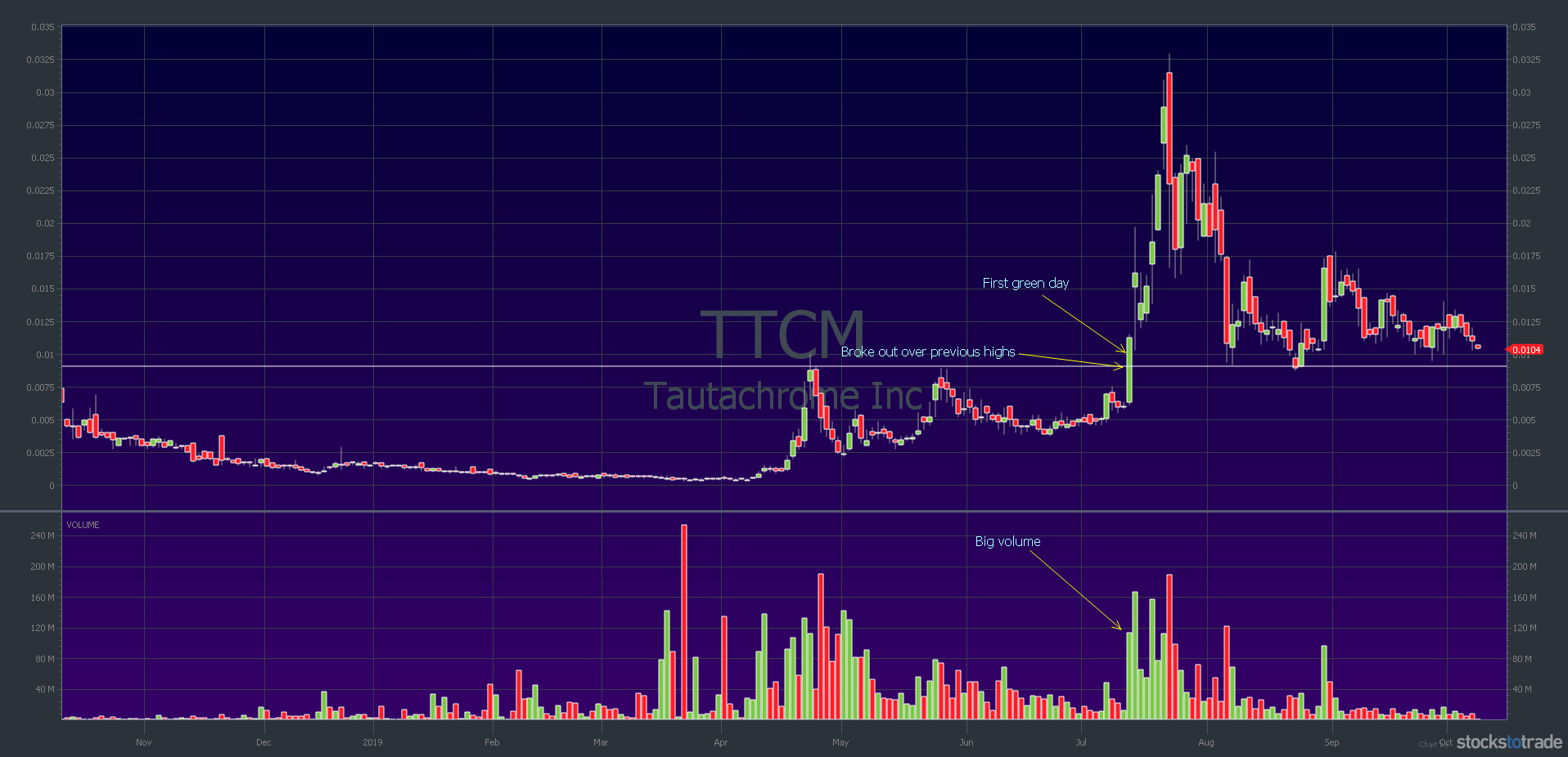 TTCM 1-year chart: first green day, big volume, and breakout over previous highs — courtesy of StocksToTrade.com