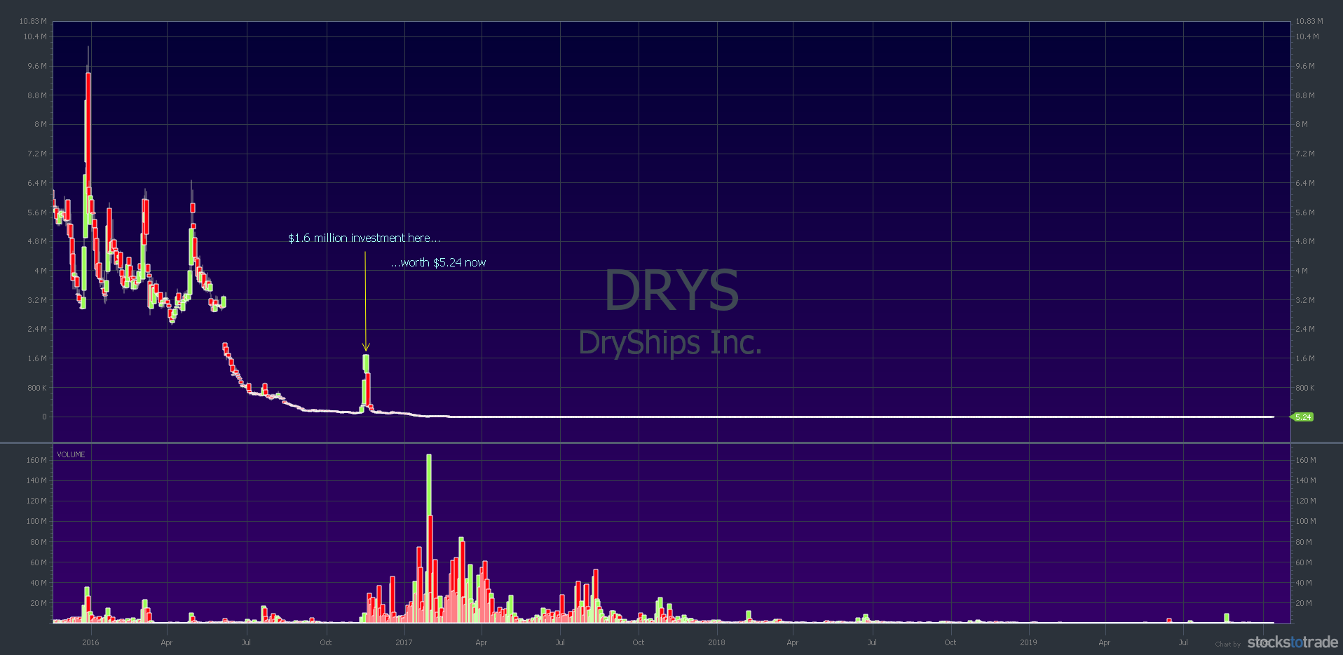 DRYS 4-year chart daily candlestick toxic financing