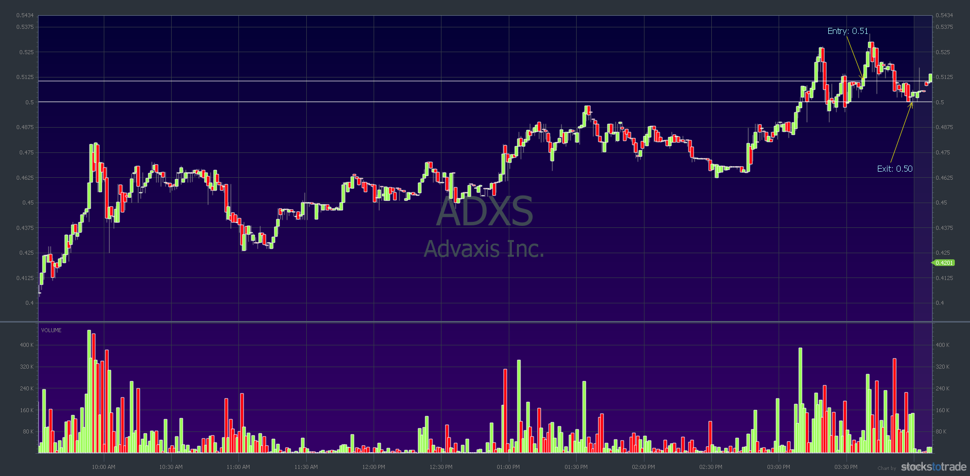 ADXS chart: November 18, speculative first green day runner trading losses example — courtesy of StocksToTrade.com