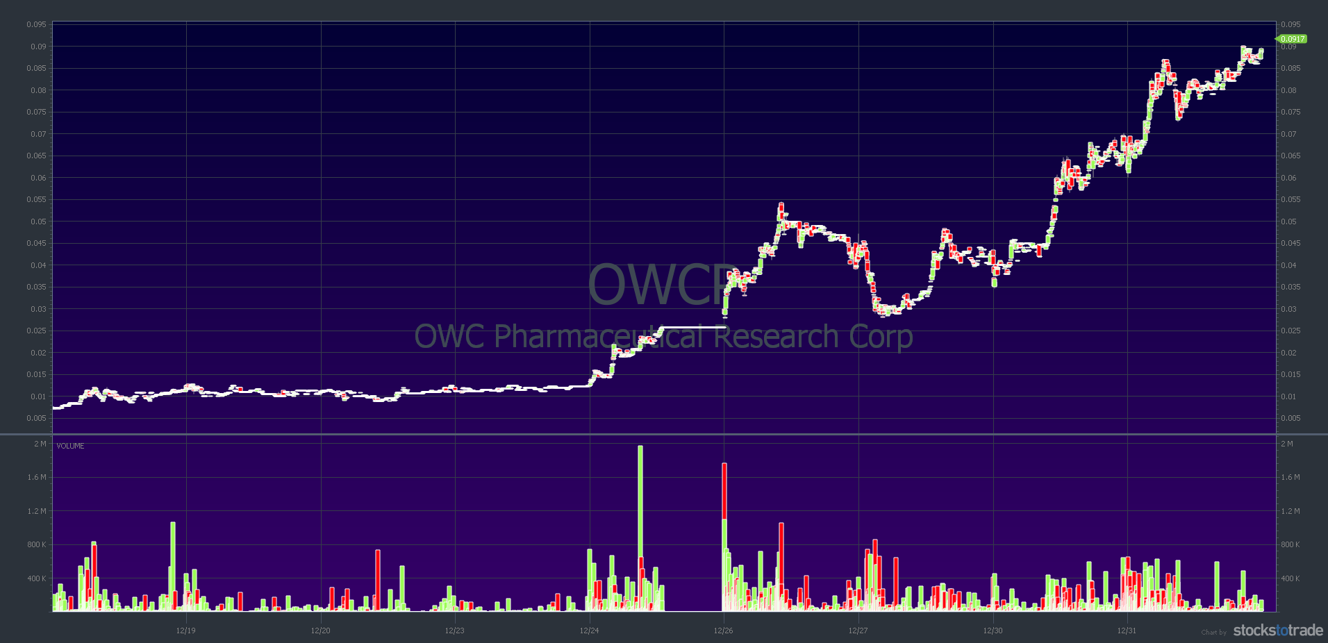 penny stocks to watch January 2020 - OWCP 10 day chart