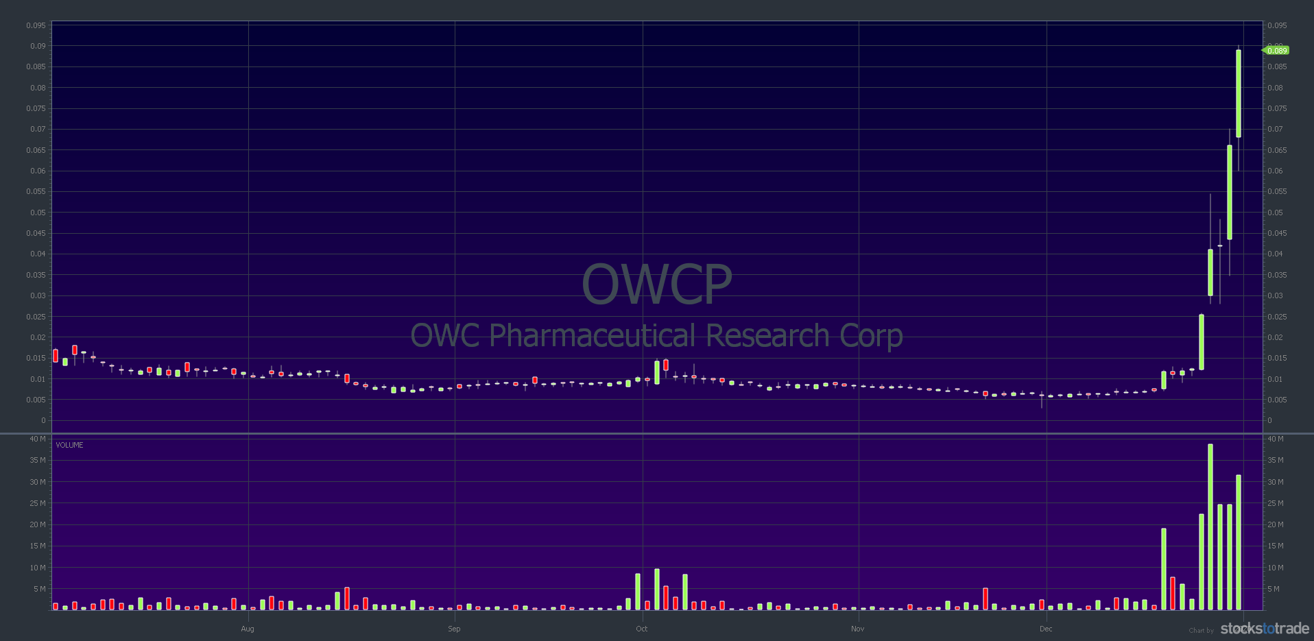 penny stocks to watch january 2020 - OWCP