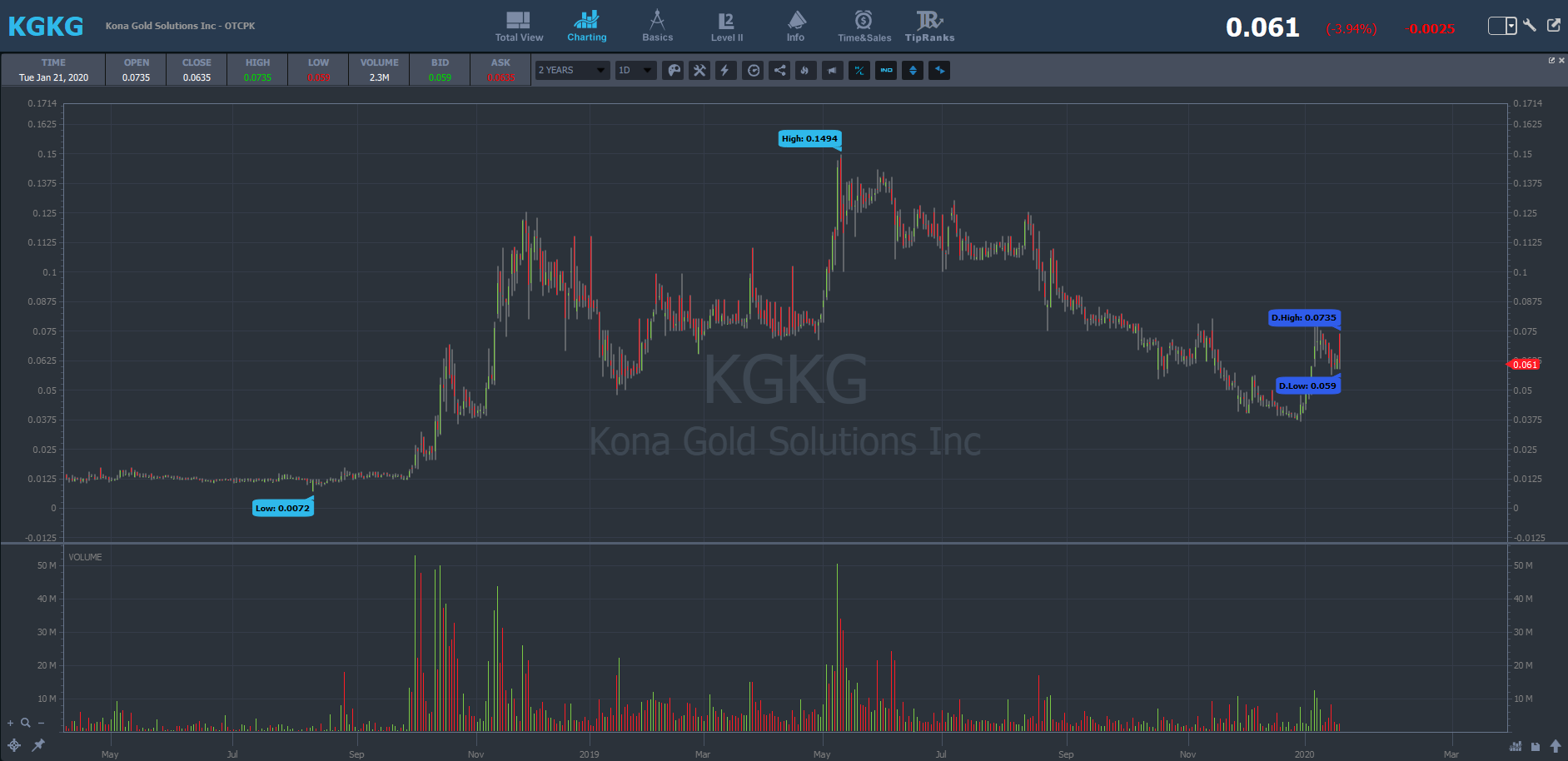 another hot OTC: KGKG