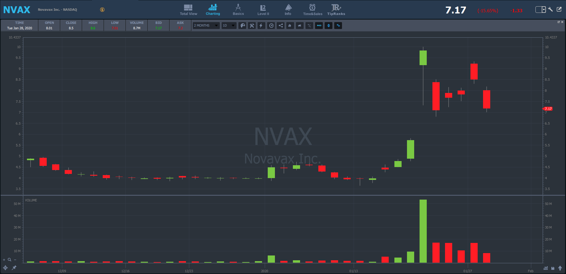 NVAX chart watch this stock during virus outbreaks