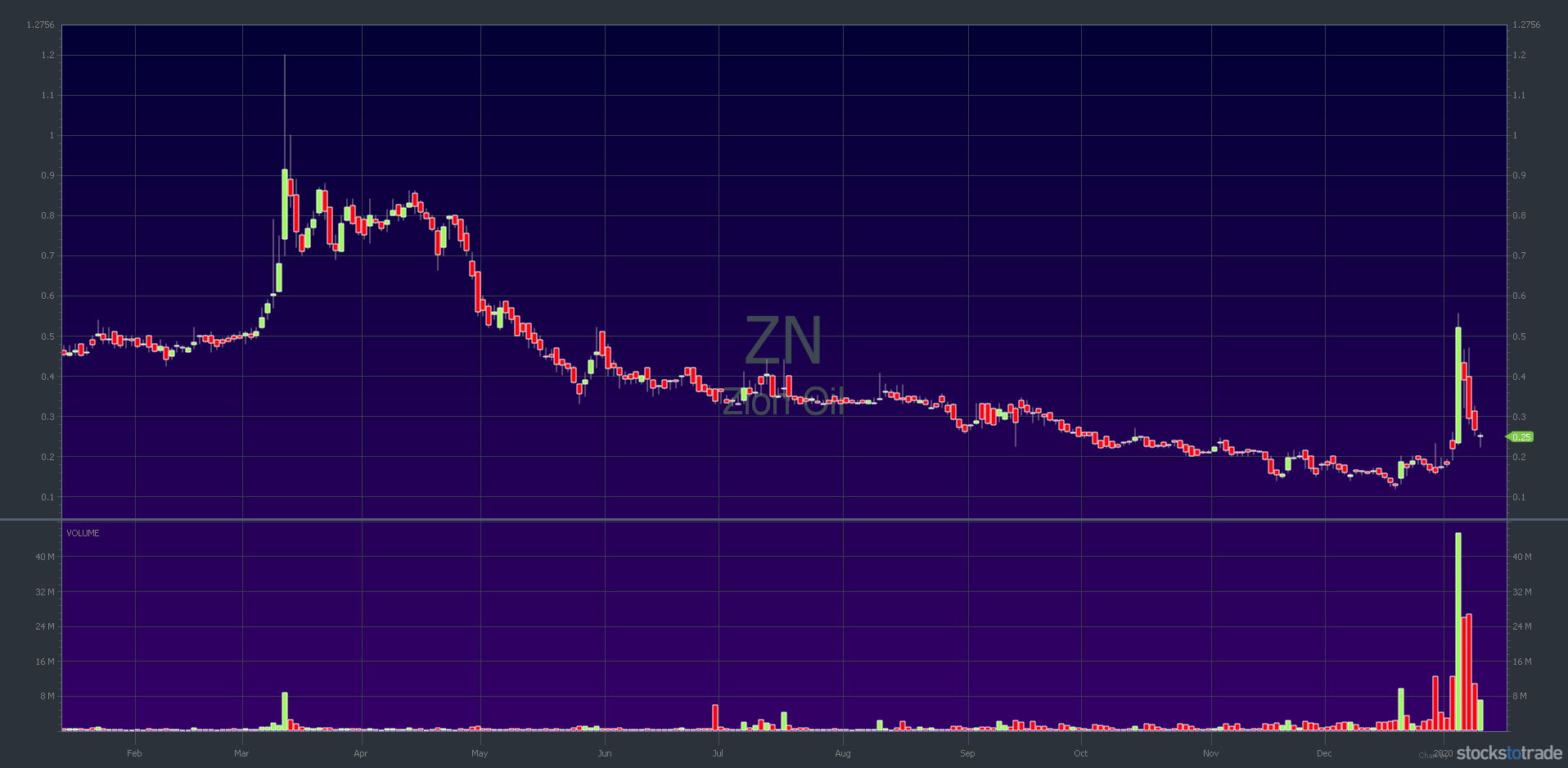 ZN stock chart