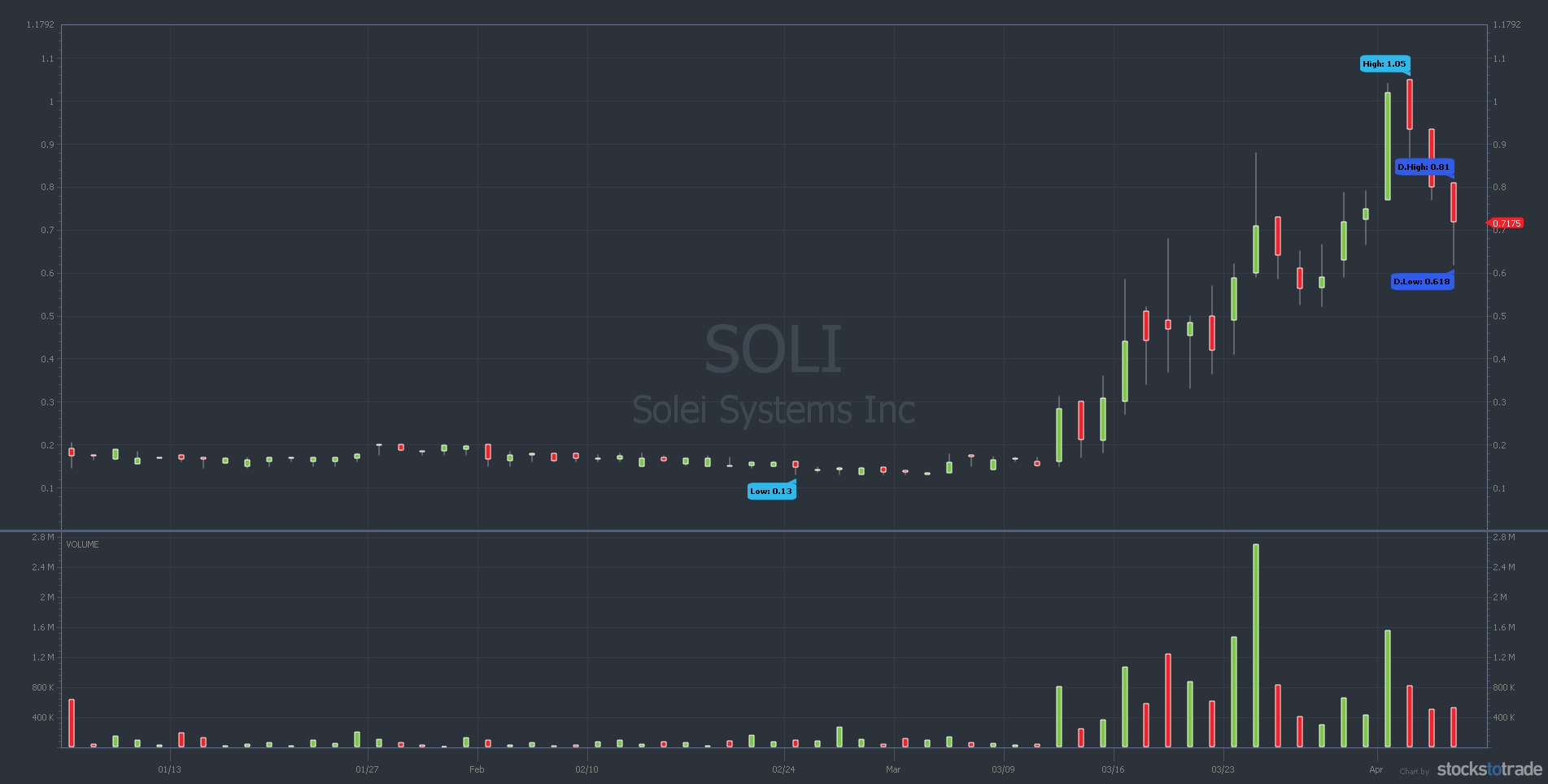 SOLI 3 month chart