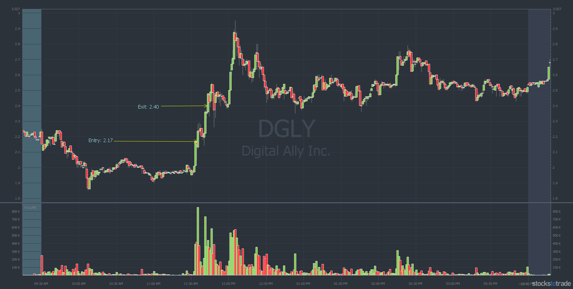 DGLY stock chart