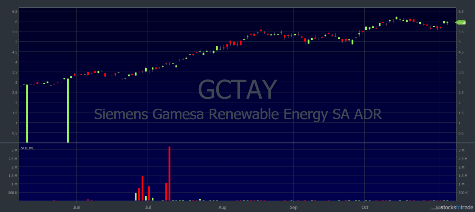 green investing gctay