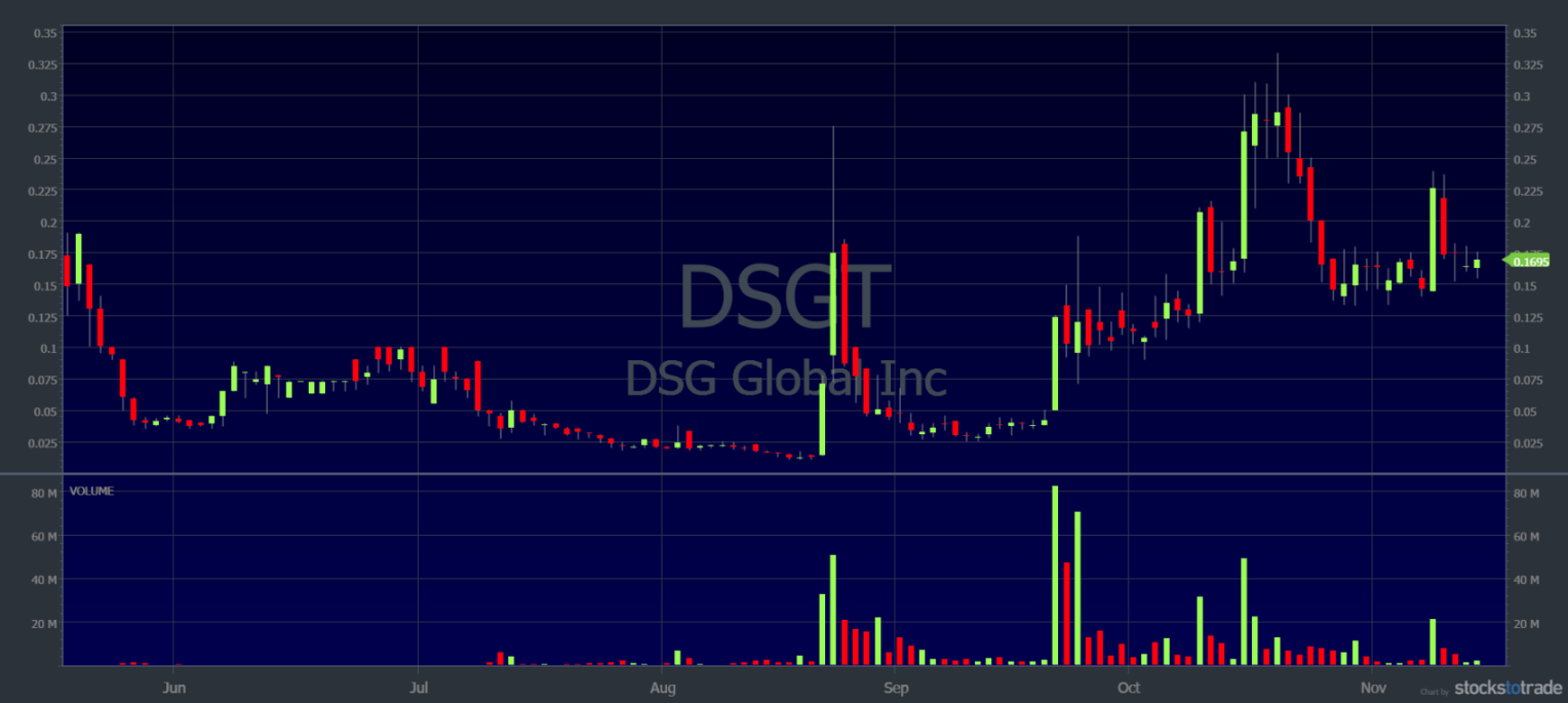 penny stocks under 10 cents dsgt