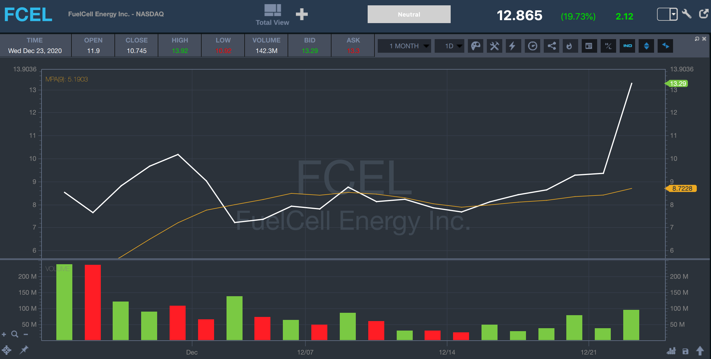 moving average stock fcel 1 month chart