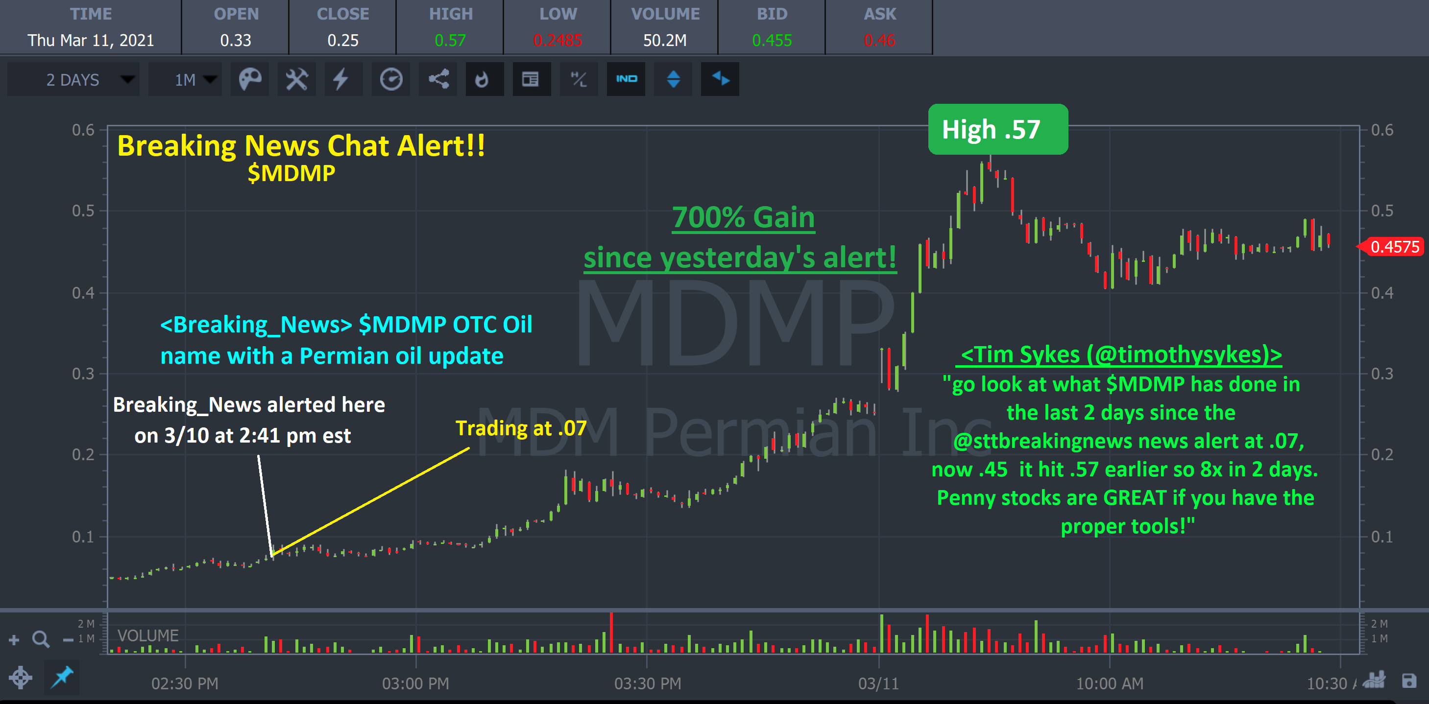 MDMP penny stock chart with BN alerts