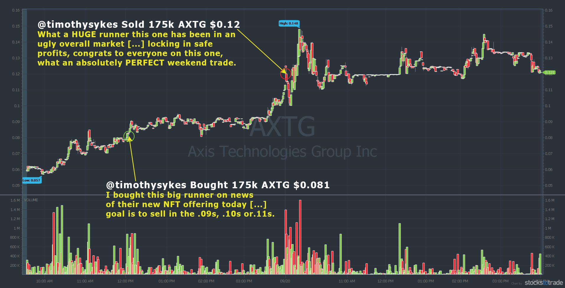 perfect weekend trading example AXTG